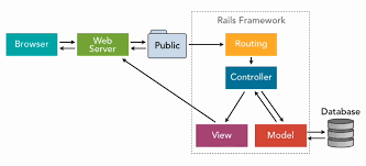 The History of Ruby On Rails Controller | OnlineITGuru