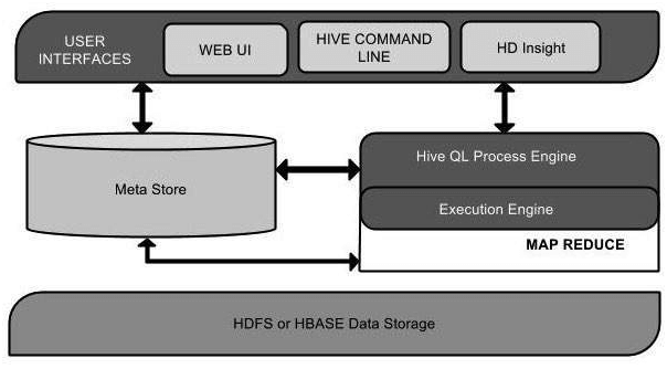 architecture of hive/Big Data Hadoop Online Training/OnlineITGuru