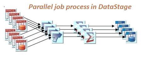 How DataStage parallel job processing is done?| OnlineITGuru