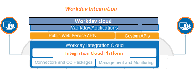 Workday integration structure